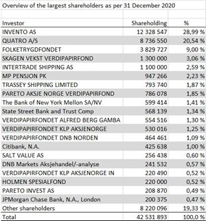 Largest Shareholders